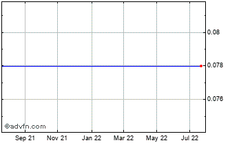 1 Year Lordos United Plastics P... Chart