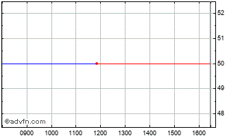 Intraday Ronsa Ord Chart