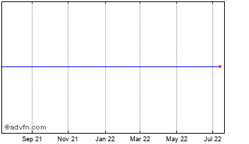 1 Year Viking Supply S Chart