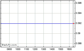 Intraday Sintesi Societa Chart