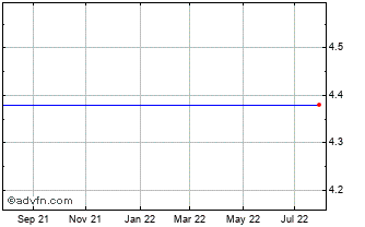 1 Year Vivanco Gruppe Chart