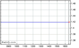 Intraday Pepees Ord Chart