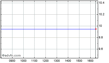 Intraday Vipom AD Ord Chart