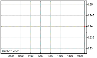 Intraday Frou-Frou Biscu Chart