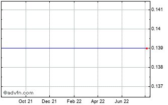 1 Year G A P Vassilopo Chart
