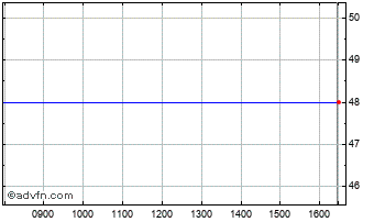 Intraday Neohim Ord Chart