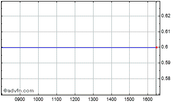 Intraday Bulgarian Hldg Chart