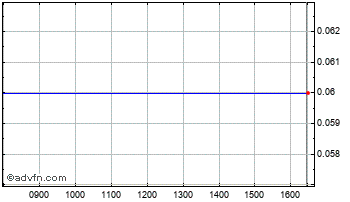 Intraday Bulgarska Zahar Chart