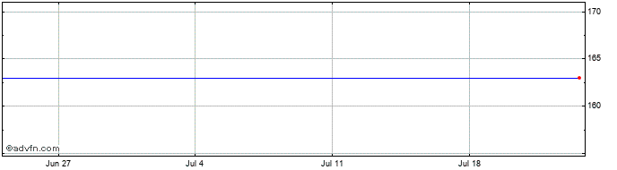 1 Month Ncc Ab Share Price Chart