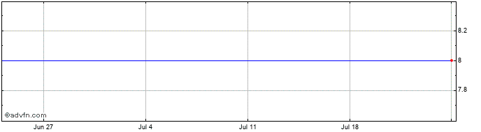 1 Month Zts Sabinov Ord Share Price Chart