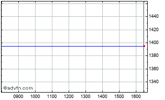 Intraday Burelle Ord Chart