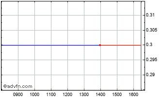 Intraday Billboard Ad Chart
