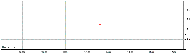 Intraday Ulpina Adsits Sofia Share Price Chart for 13/10/2019