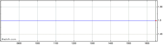 Intraday Elton Share Price Chart for 14/7/2020