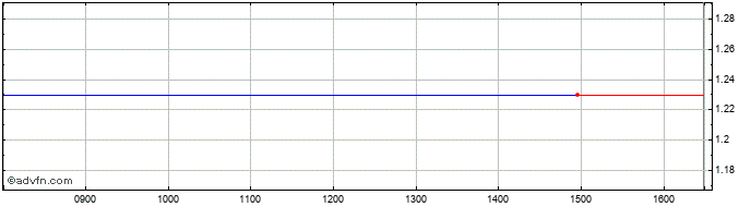Intraday Vianini Share Price Chart for 26/6/2019