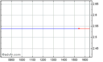 Intraday Coheris Ord Chart