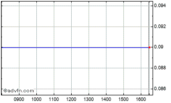 Intraday Interwood Xylem Chart