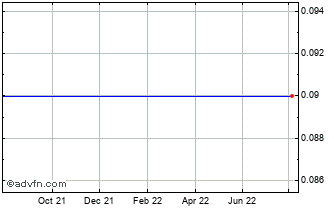 1 Year Interwood Xylem Chart