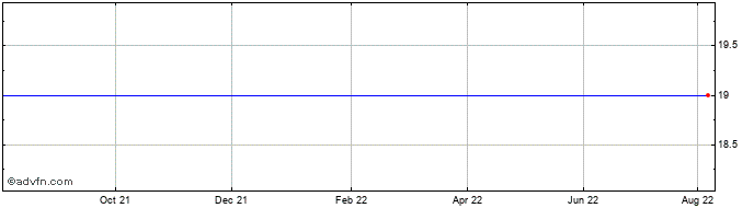 1 Year St St Constantine And He... Share Price Chart