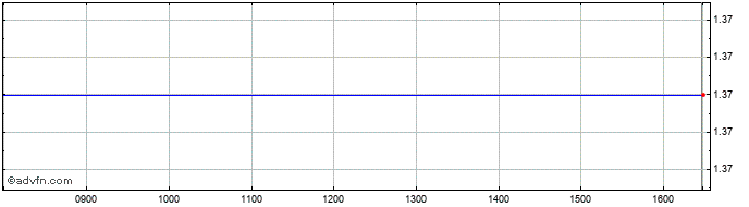 Intraday Stentys Share Price Chart for 27/5/2019