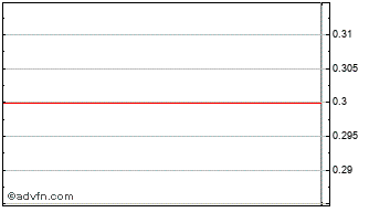 Intraday Sidma Steel Pro Chart