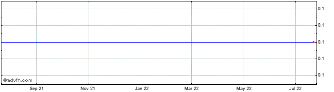 1 Year 1.Garantovana 1 Share Price Chart