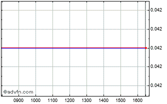 Intraday Livanis Publications Chart