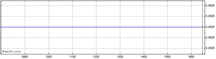 Intraday Curasan Share Price Chart for 19/2/2020