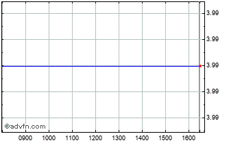 Intraday Trans Polonia Chart