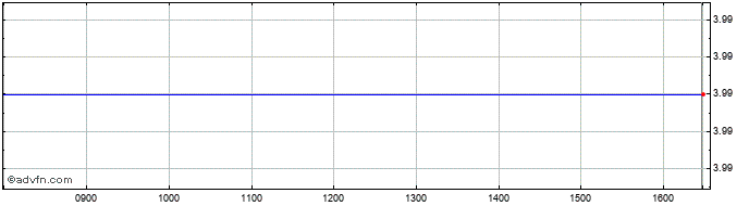 Intraday Trans Polonia Share Price Chart for 20/10/2019