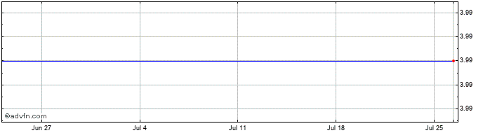 1 Month Trans Polonia Share Price Chart