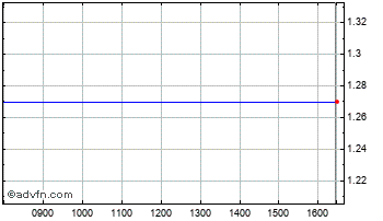 Intraday Milkiland NV Or Chart