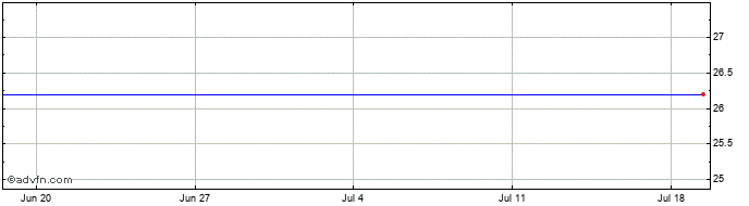 1 Month Kappahl Ab (publ) Share Price Chart