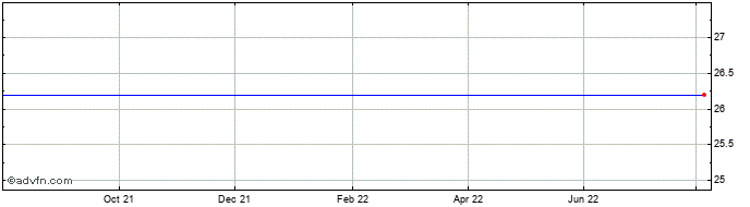 1 Year Kappahl Ab (publ) Share Price Chart