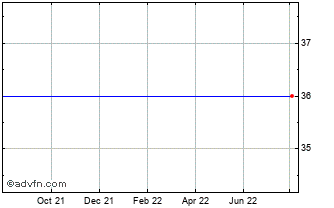 1 Year Ana Holdings Or Chart