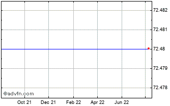 1 Year Torchmark Ord Chart