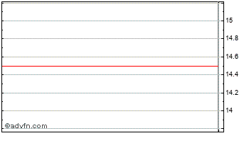 Intraday Megaron Ord Chart