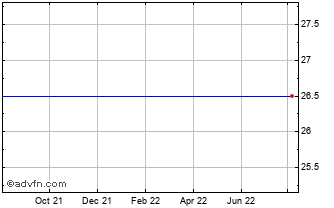 1 Year Cavotec Ord Chart