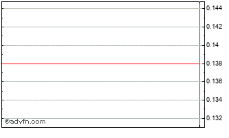 Intraday Electromagnetic Chart