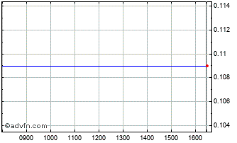 Intraday Ultrasonic Chart