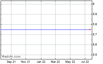 1 Year Bulgarian Stock Exchange... Chart