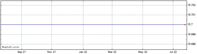 1 Year Unior Kovaska D Share Price Chart