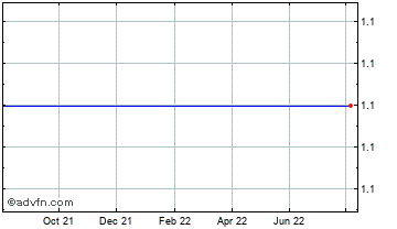 1 Year Eccowood Invest Chart