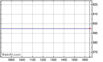 Intraday Masterplast Ord Chart
