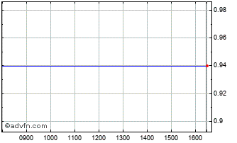 Intraday Solar Ord Chart