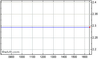 Intraday Inside Secure O Chart