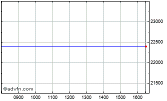 Intraday Cez Electro Ord Chart