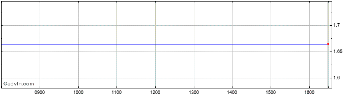 Intraday Bastei Luebbe Share Price Chart for 19/5/2019