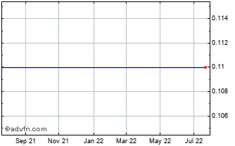 1 Year Zai Capital Chart