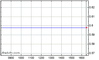 Intraday Mediacontech Or Chart